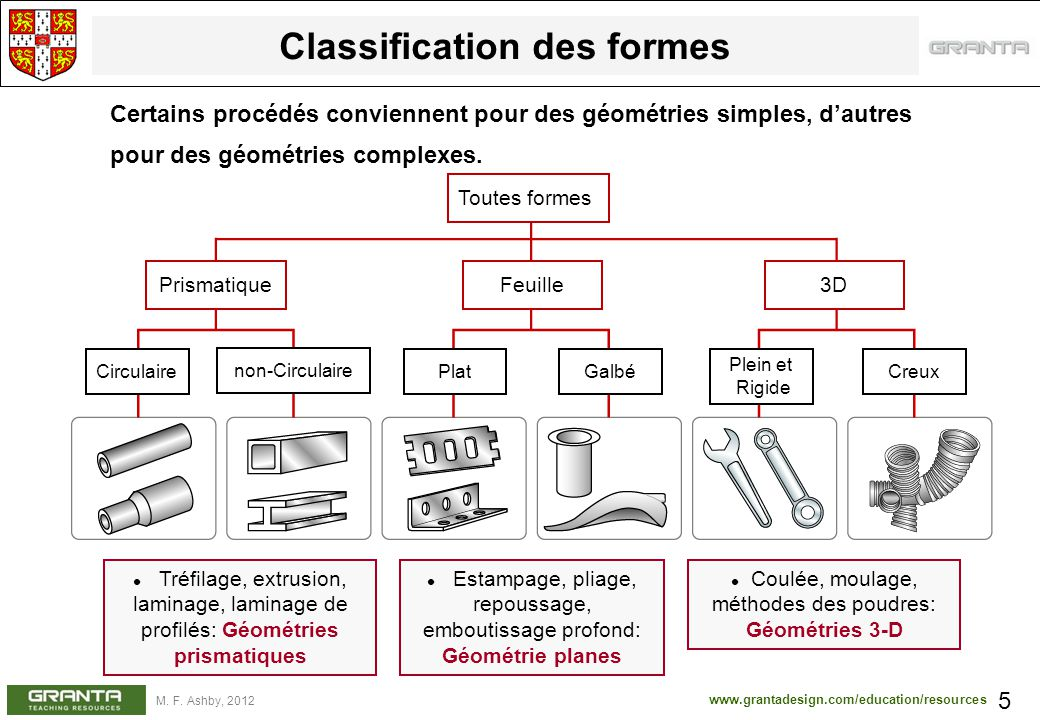 Classification des formes