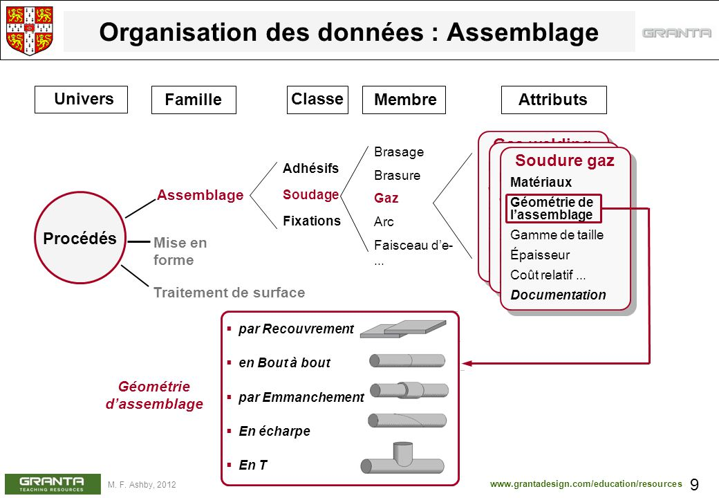 Organisation des données : Assemblage