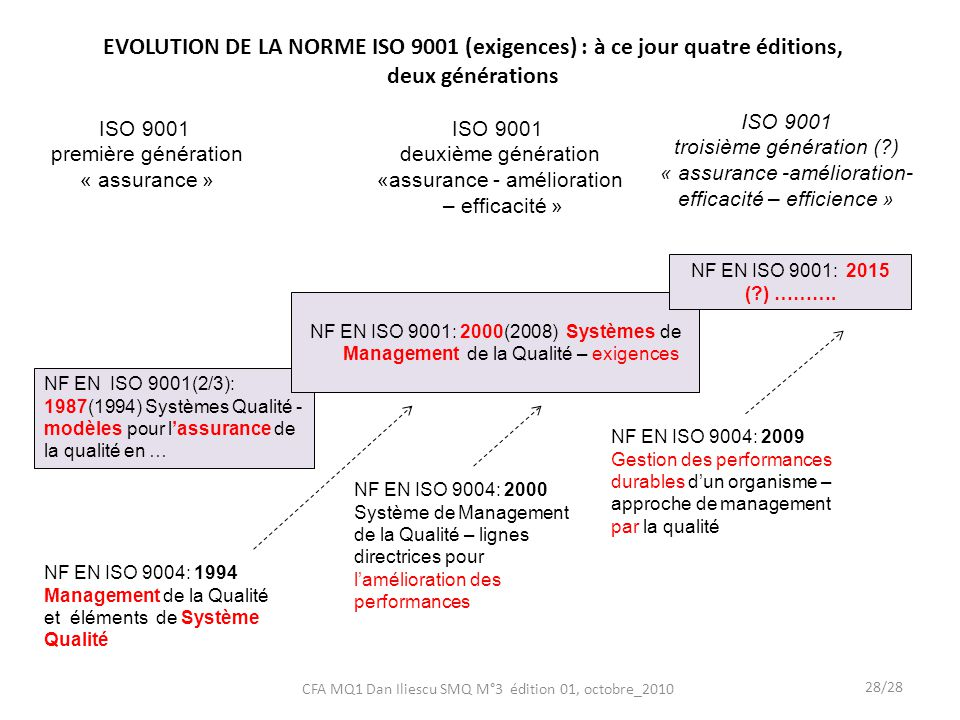 EVOLUTION DE LA NORME ISO 9001 (exigences) : à ce jour quatre éditions,