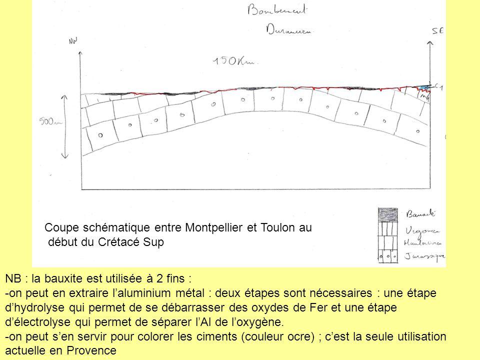 Coupe schématique entre Montpellier et Toulon au