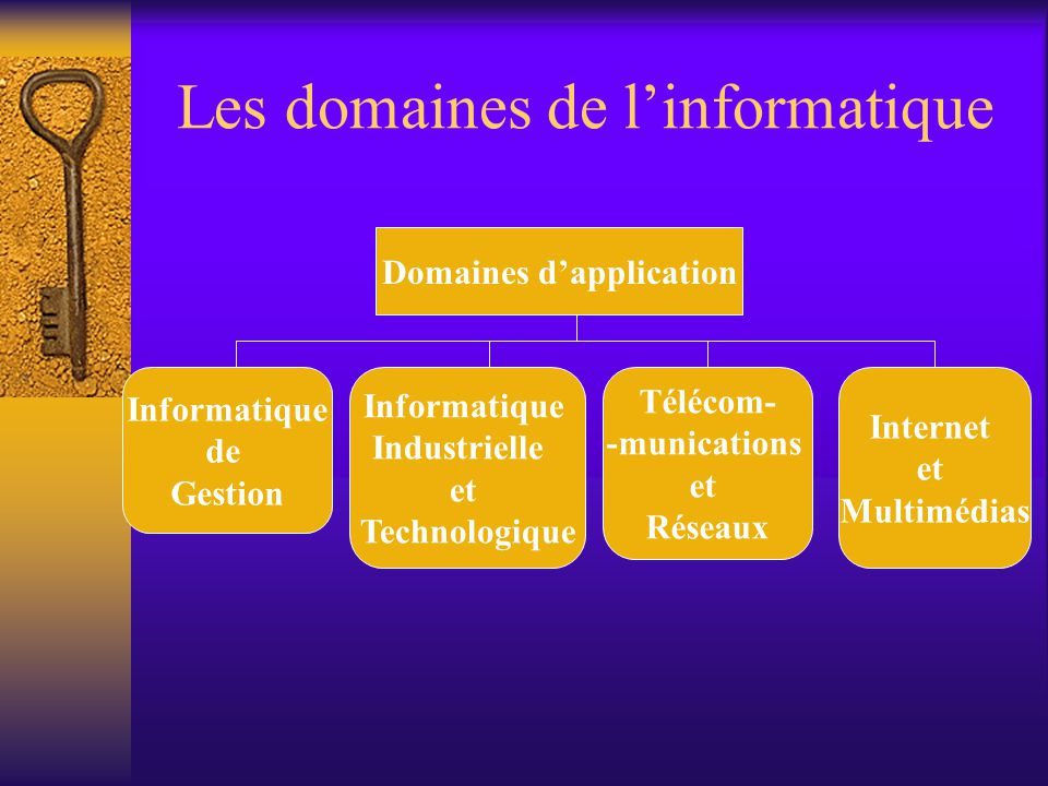 Les domaines de l'informatique