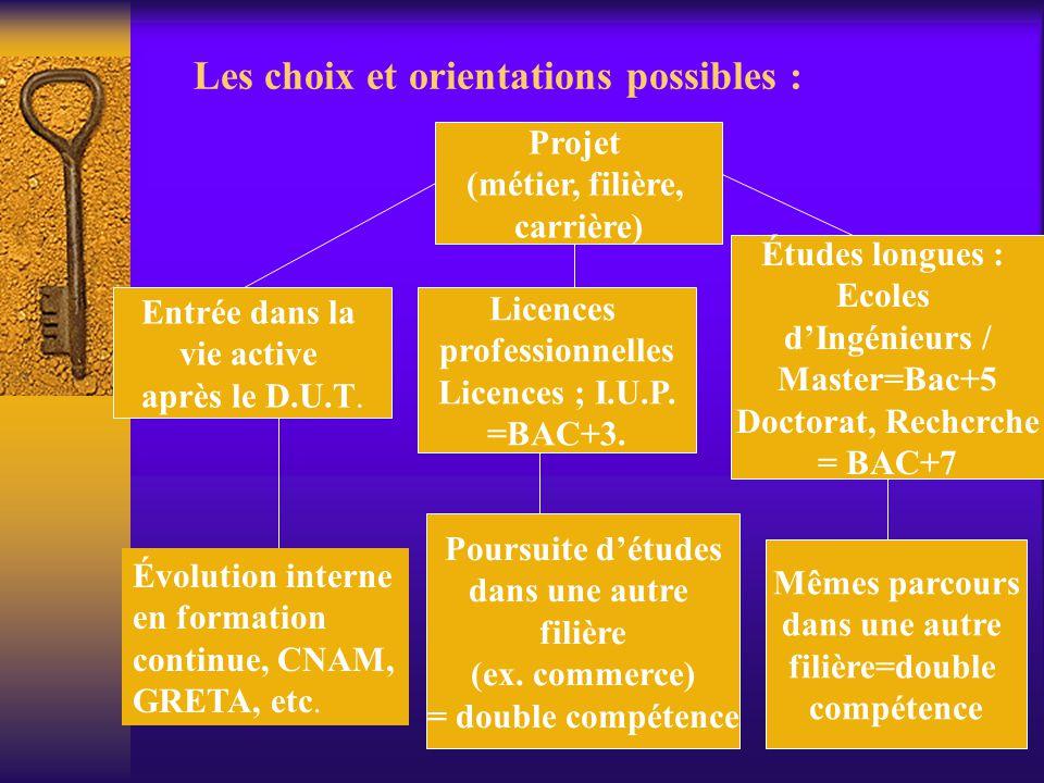 Les choix et orientations possibles :