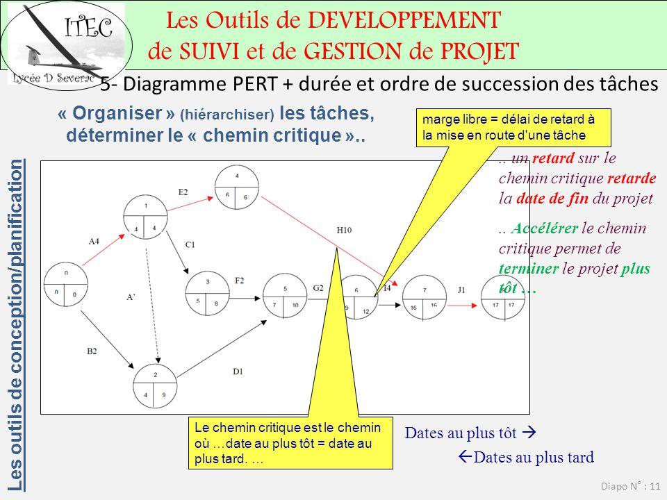 5- Diagramme PERT + durée et ordre de succession des tâches