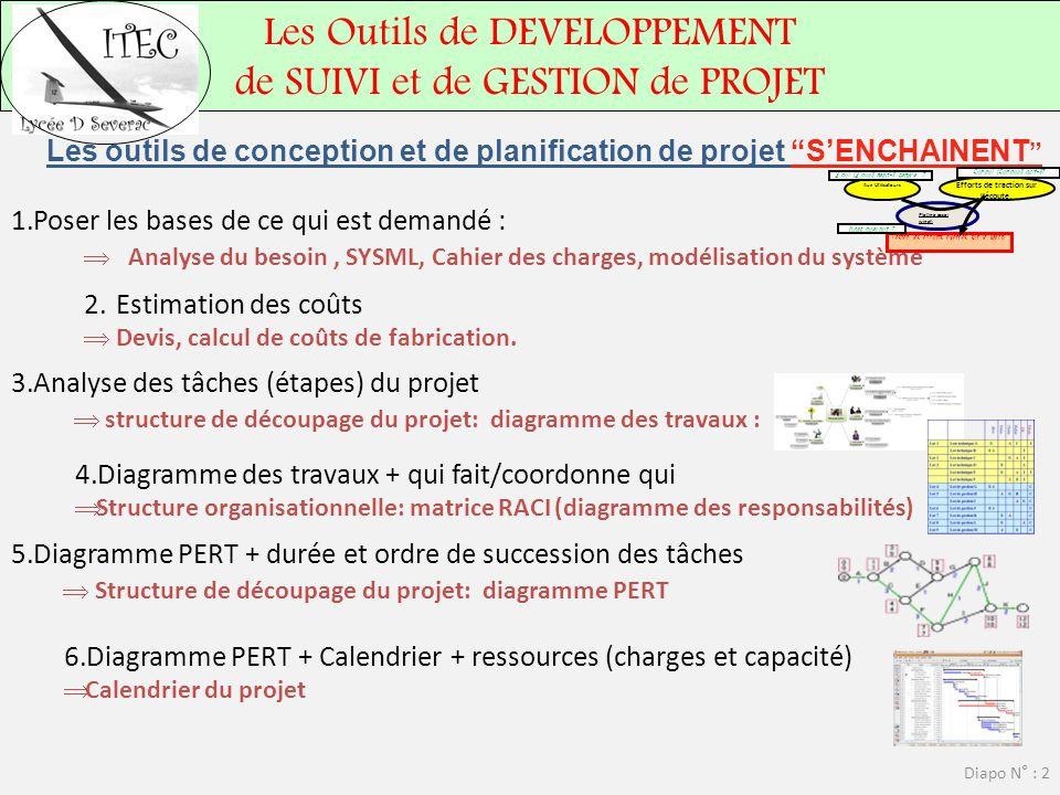 Les outils de conception et de planification de projet S'ENCHAINENT