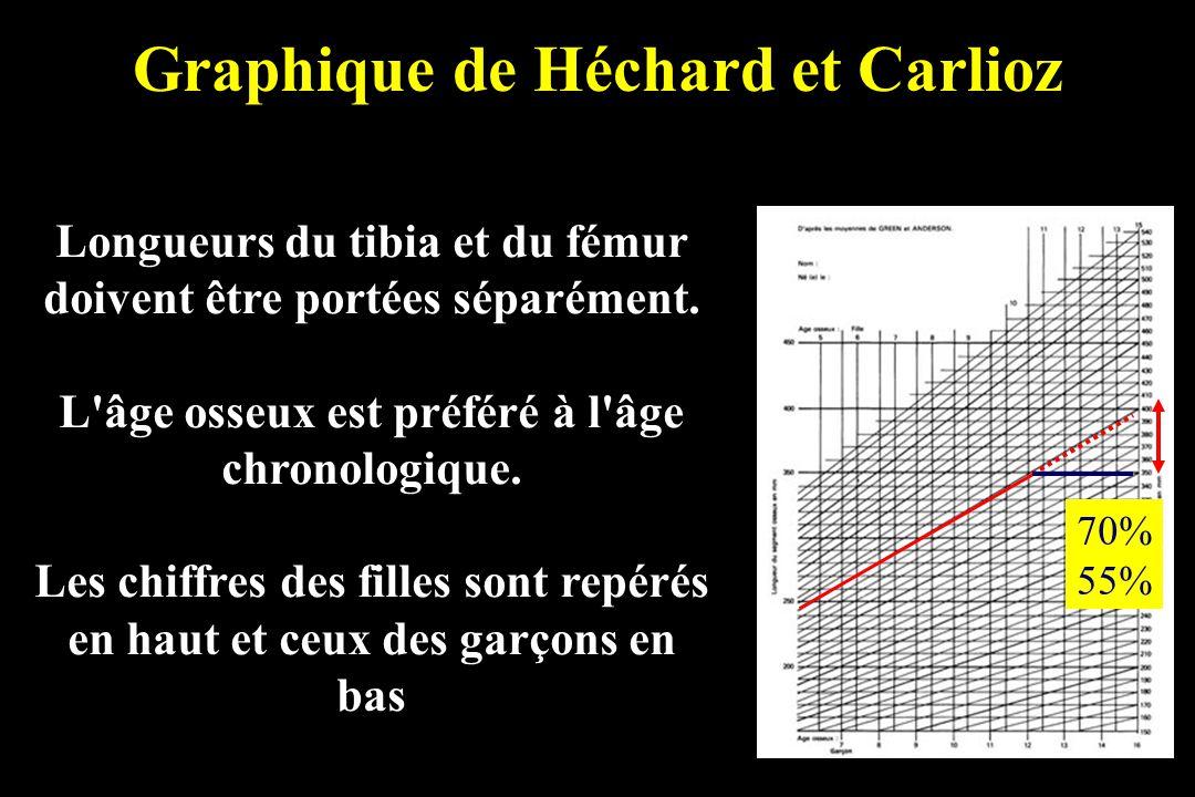 Graphique de Héchard et Carlioz