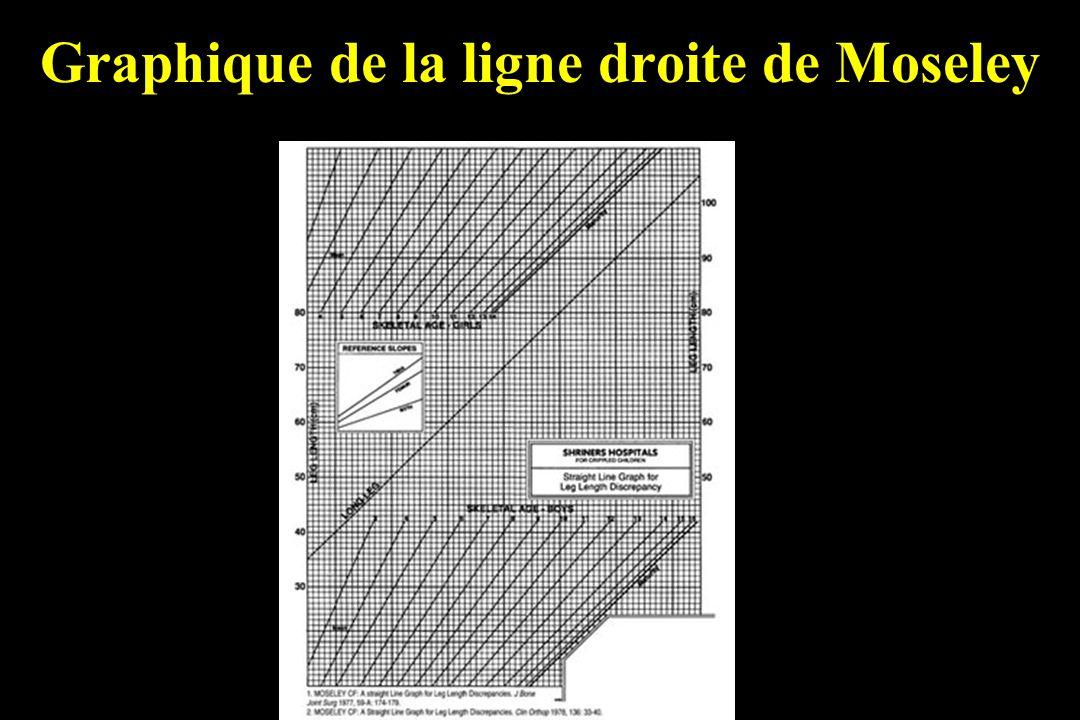Graphique de la ligne droite de Moseley