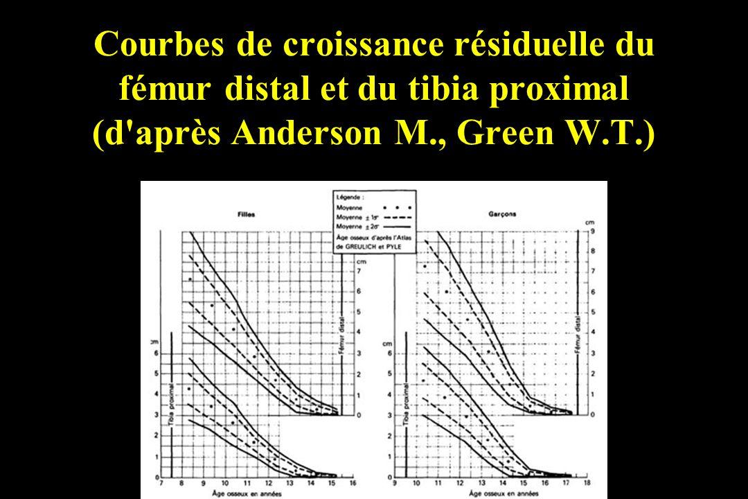 Courbes de croissance résiduelle du fémur distal et du tibia proximal (d après Anderson M., Green W.T.)