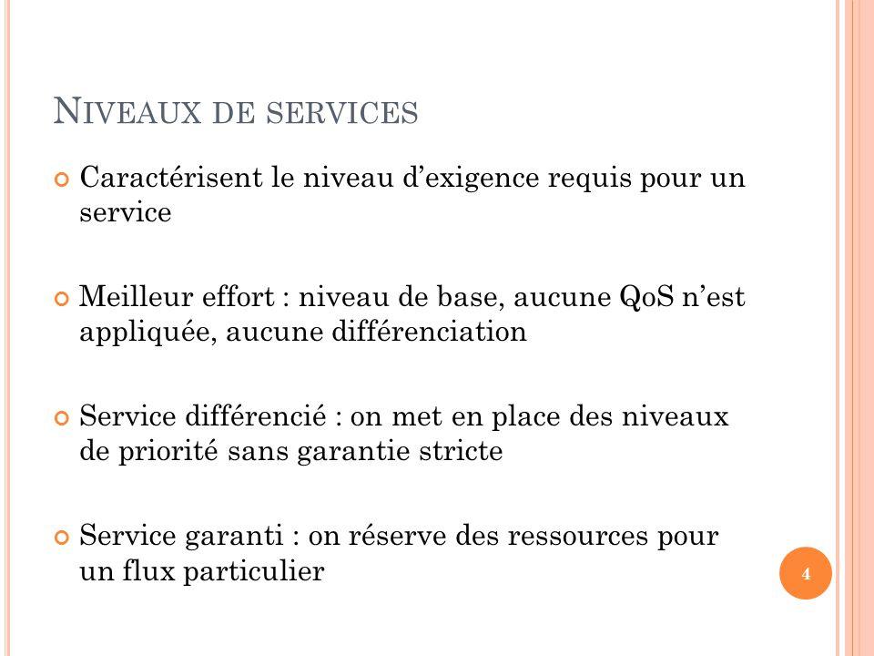 Niveaux de services Caractérisent le niveau d'exigence requis pour un service.