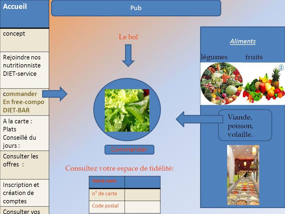 Accueil Pub Aliments Le bol légumes fruits Viande, poisson, volaille.
