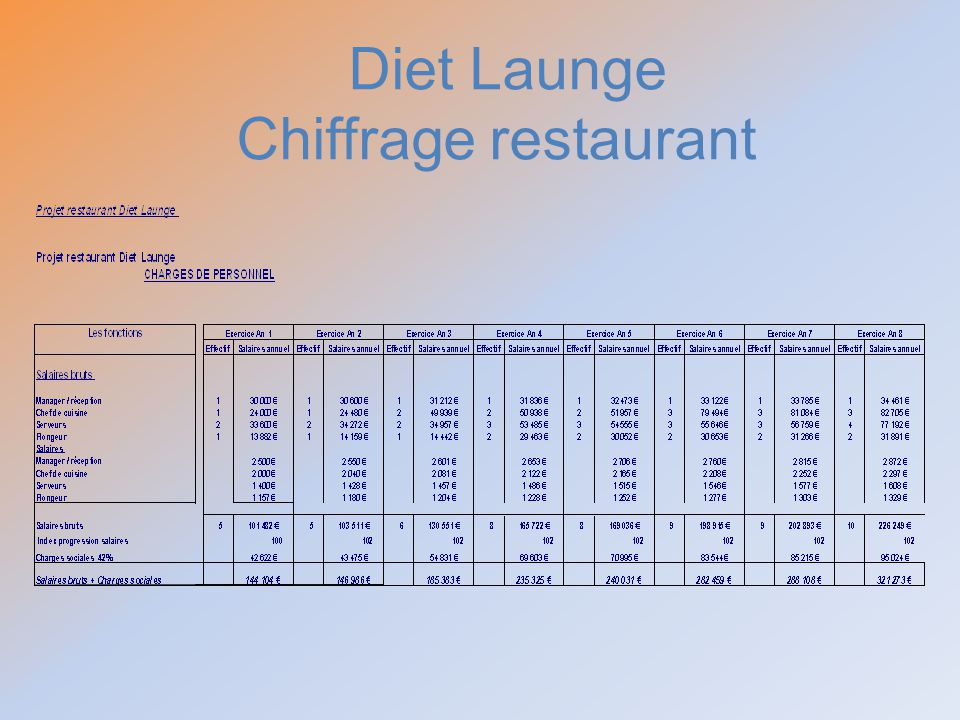 Diet Launge Chiffrage restaurant