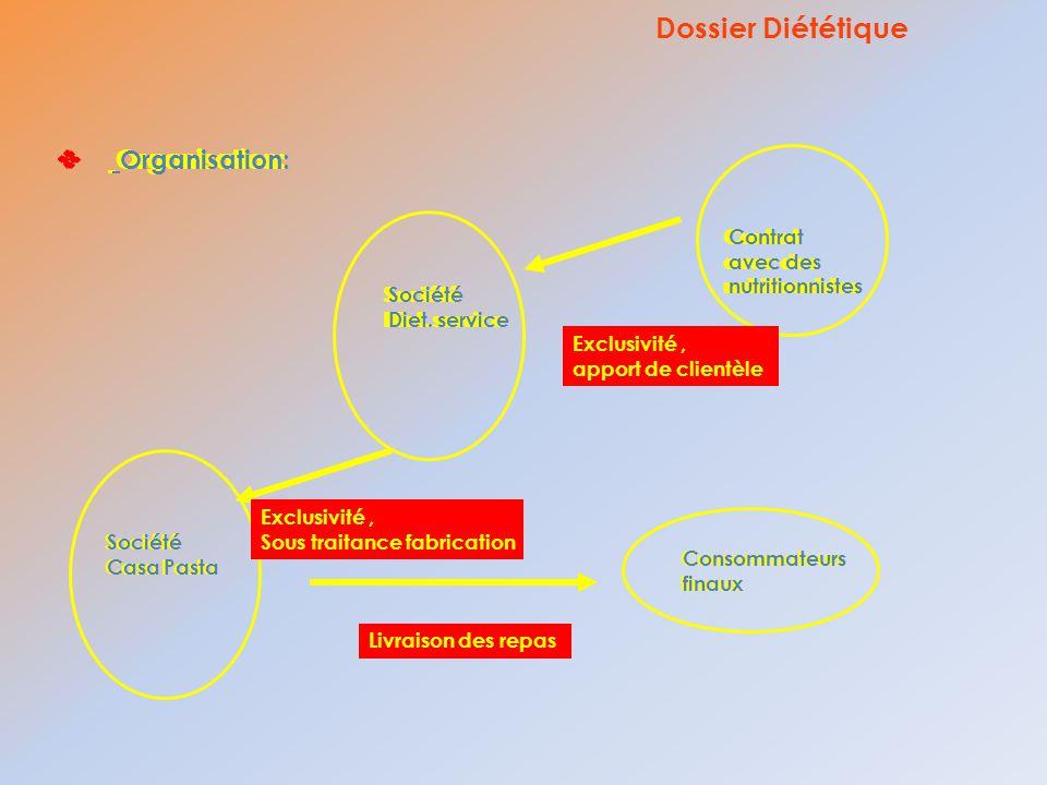 Dossier Diététique Organisation: Organisation: Organisation: