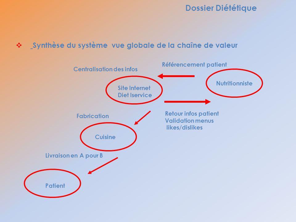 Dossier Diététique Synthèse du système vue globale de la chaîne de valeur. Référencement patient.