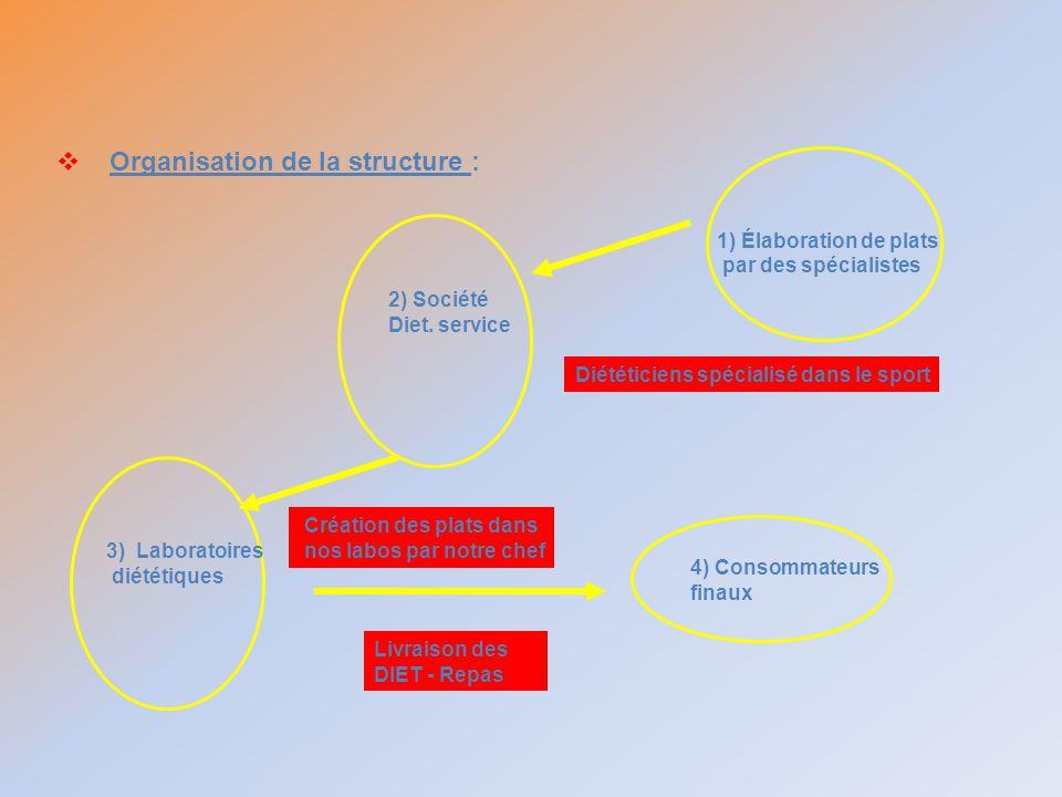 Organisation de la structure :