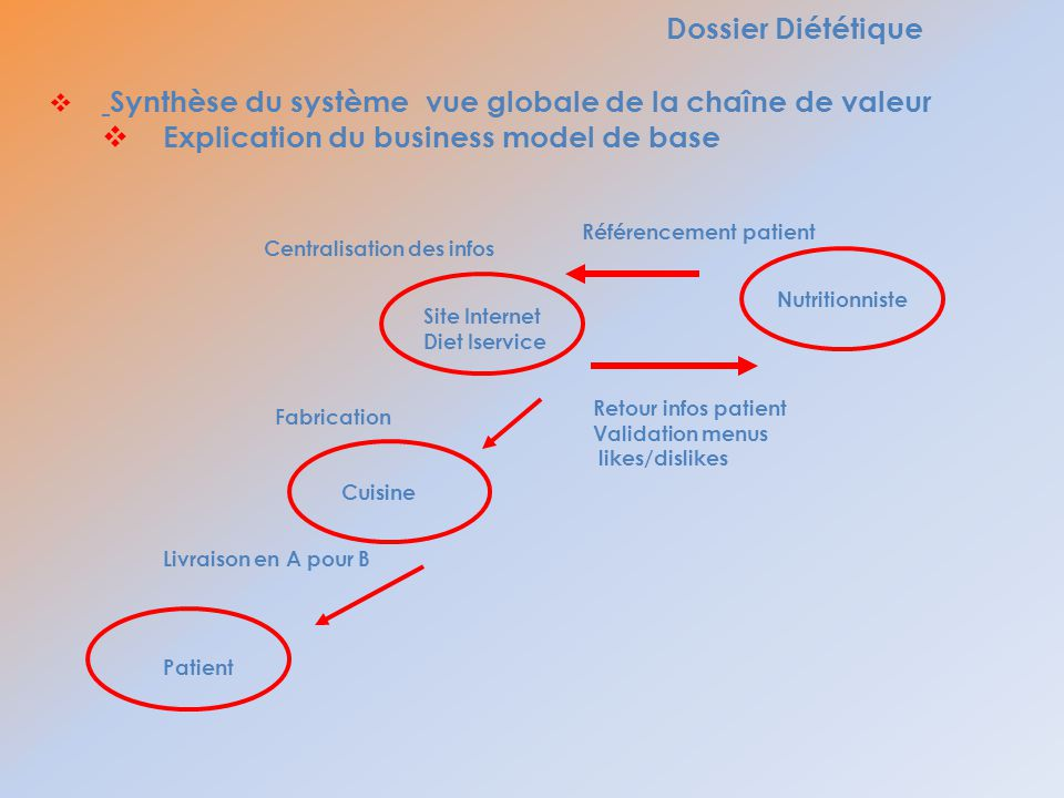 Explication du business model de base