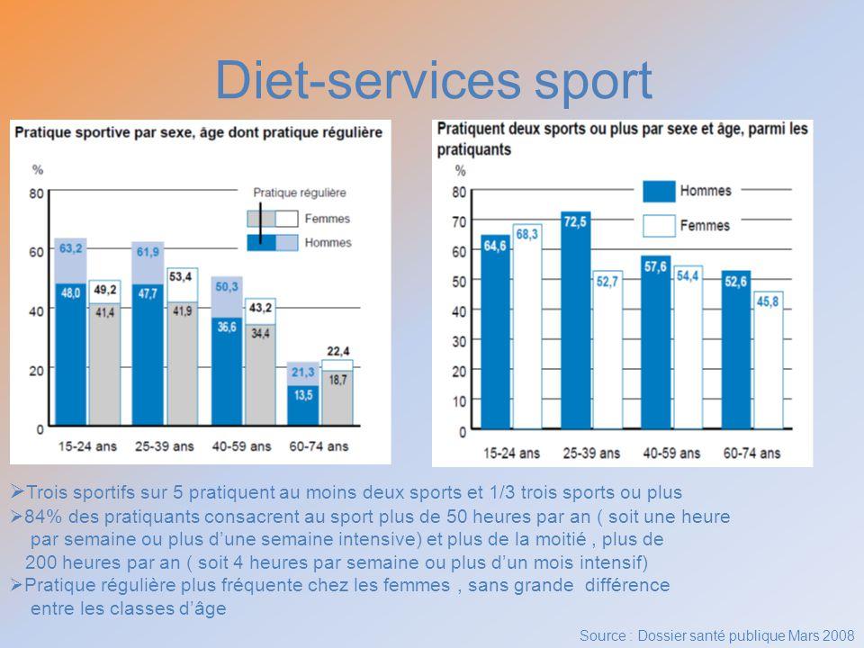 Diet-services sport Trois sportifs sur 5 pratiquent au moins deux sports et 1/3 trois sports ou plus.