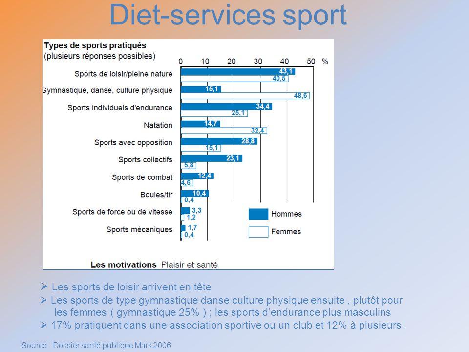 Diet-services sport Les sports de loisir arrivent en tête