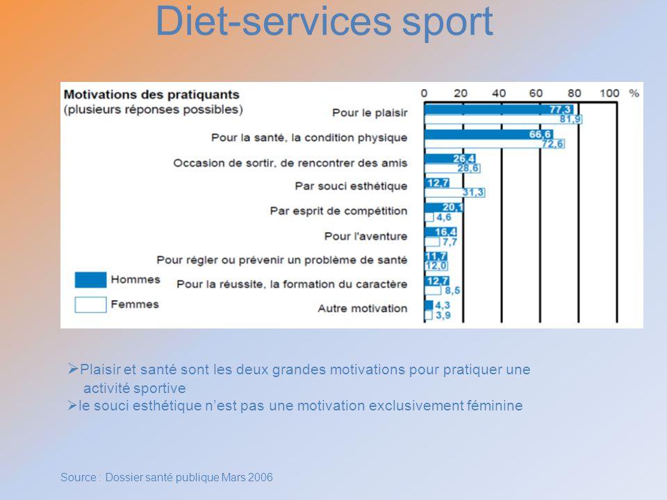 Diet-services sport Plaisir et santé sont les deux grandes motivations pour pratiquer une. activité sportive.