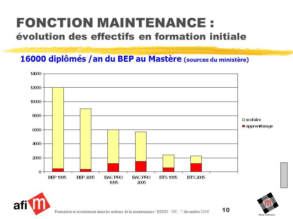 FONCTION MAINTENANCE : évolution des effectifs en formation initiale