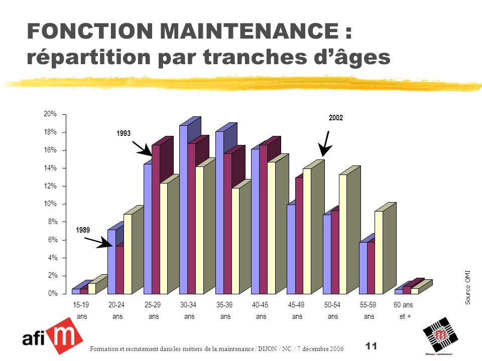 FONCTION MAINTENANCE : répartition par tranches d'âges