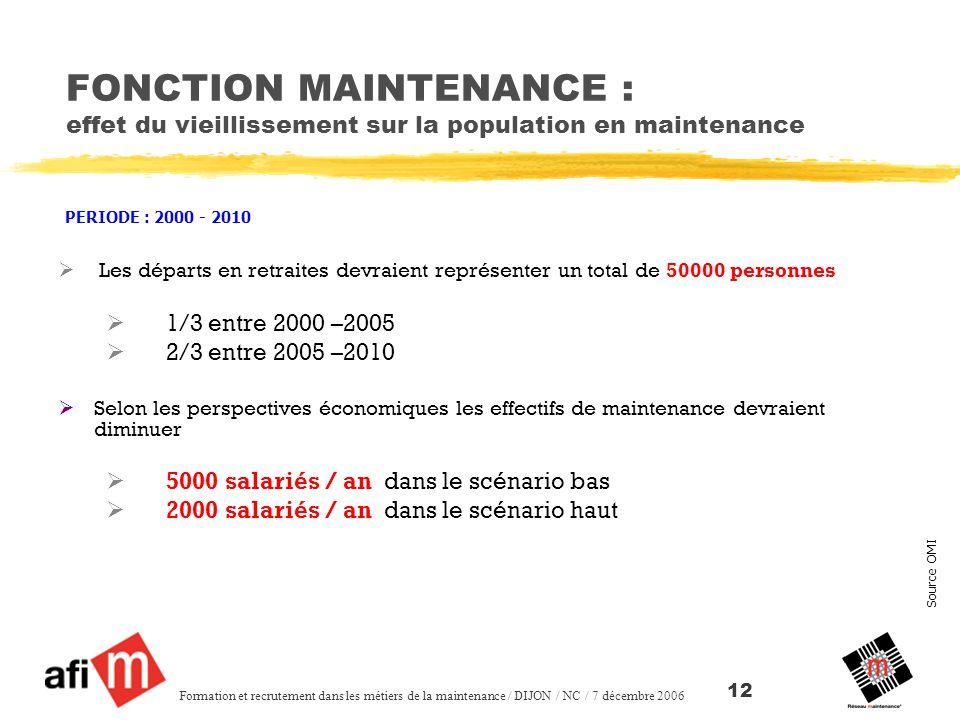 FONCTION MAINTENANCE : effet du vieillissement sur la population en maintenance