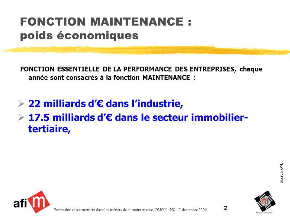 FONCTION MAINTENANCE : poids économiques