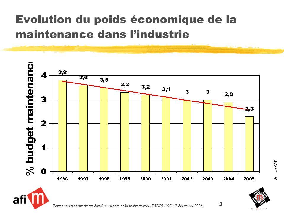 Evolution du poids économique de la maintenance dans l'industrie