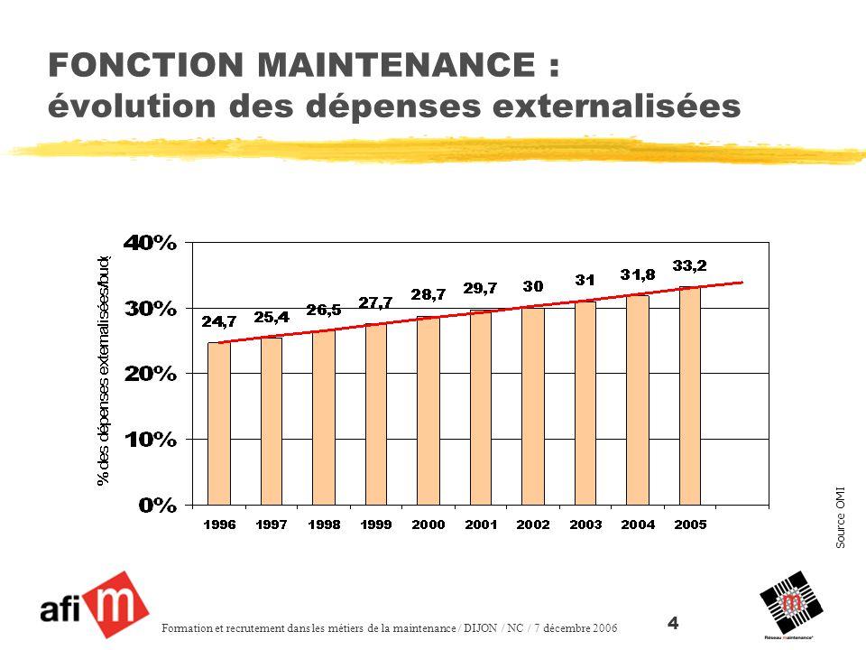 FONCTION MAINTENANCE : évolution des dépenses externalisées