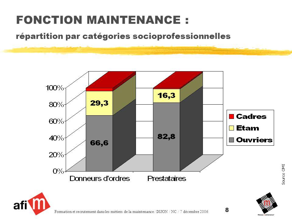 FONCTION MAINTENANCE : répartition par catégories socioprofessionnelles