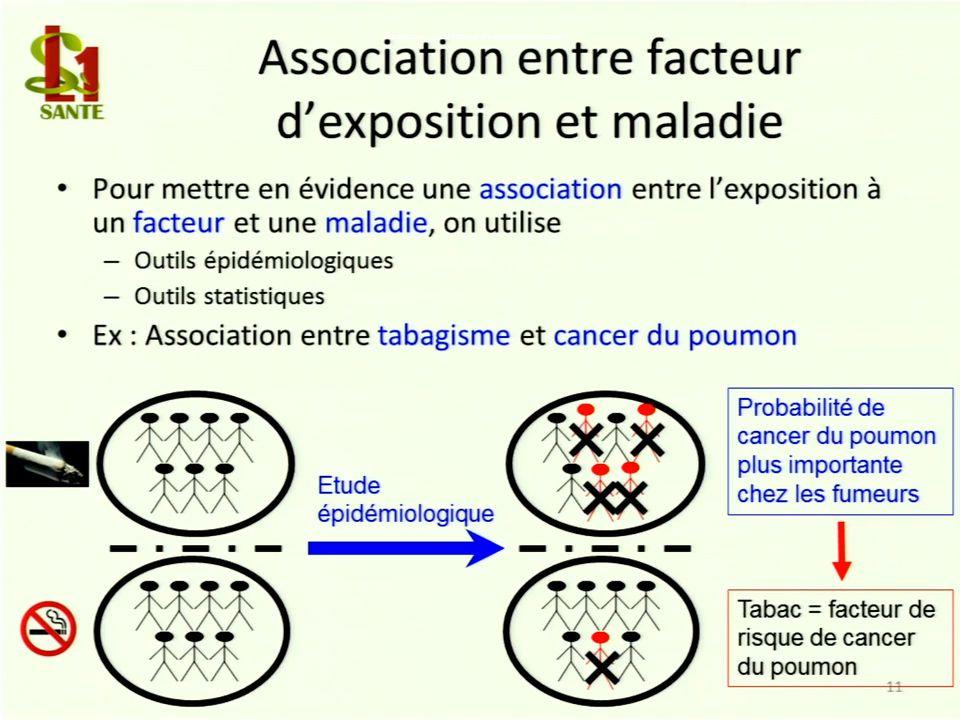 Association entre facteur d'exposition et maladie