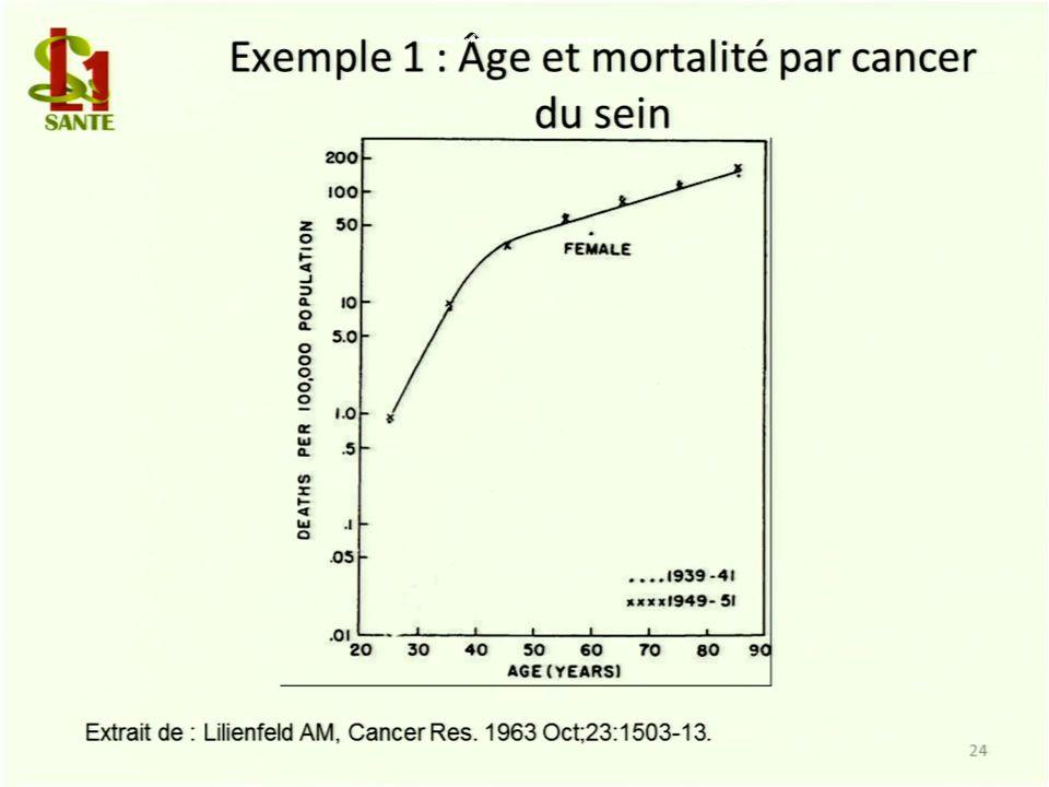 Exemple 1 : Âge et mortalité par cancer du sein
