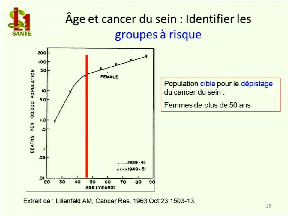 Âge et cancer du sein : Identifier les groupes à risque