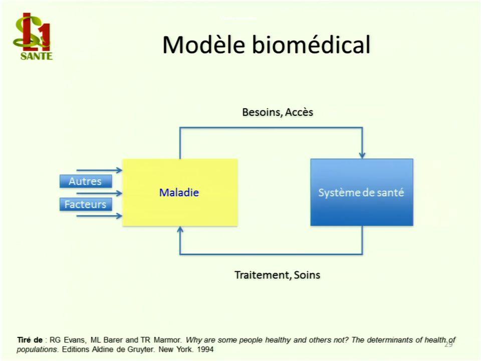 Modèle biomédical