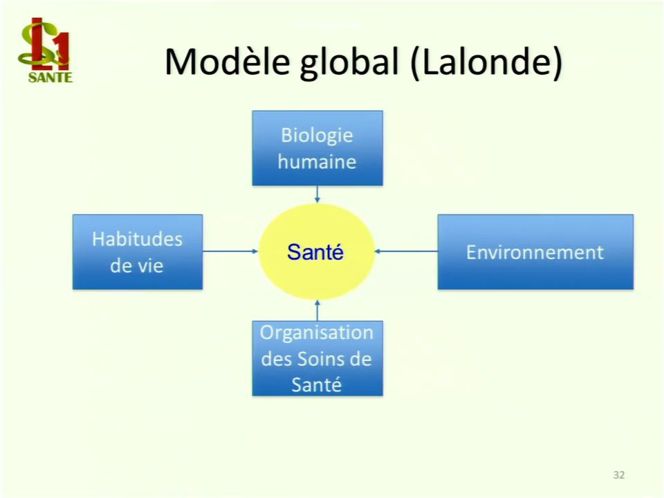 Modèle global (Lalonde)