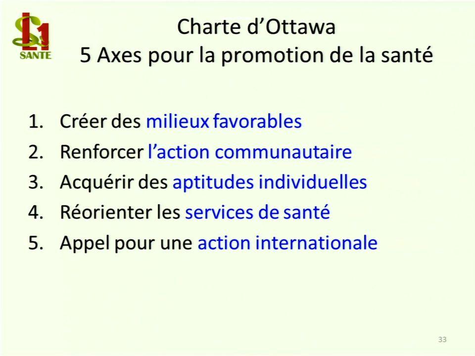 Charte d'Ottawa