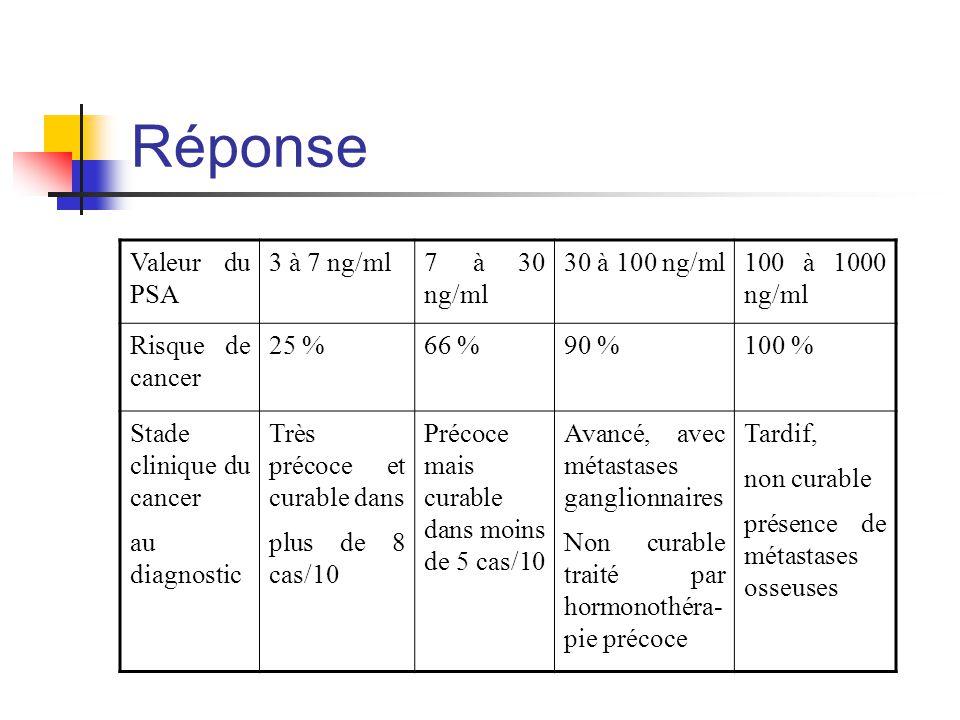 Réponse Valeur du PSA 3 à 7 ng/ml 7 à 30 ng/ml 30 à 100 ng/ml
