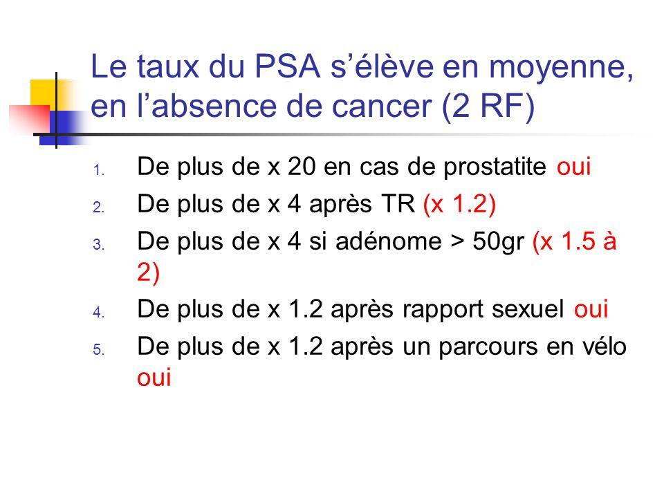 Le taux du PSA s'élève en moyenne, en l'absence de cancer (2 RF)