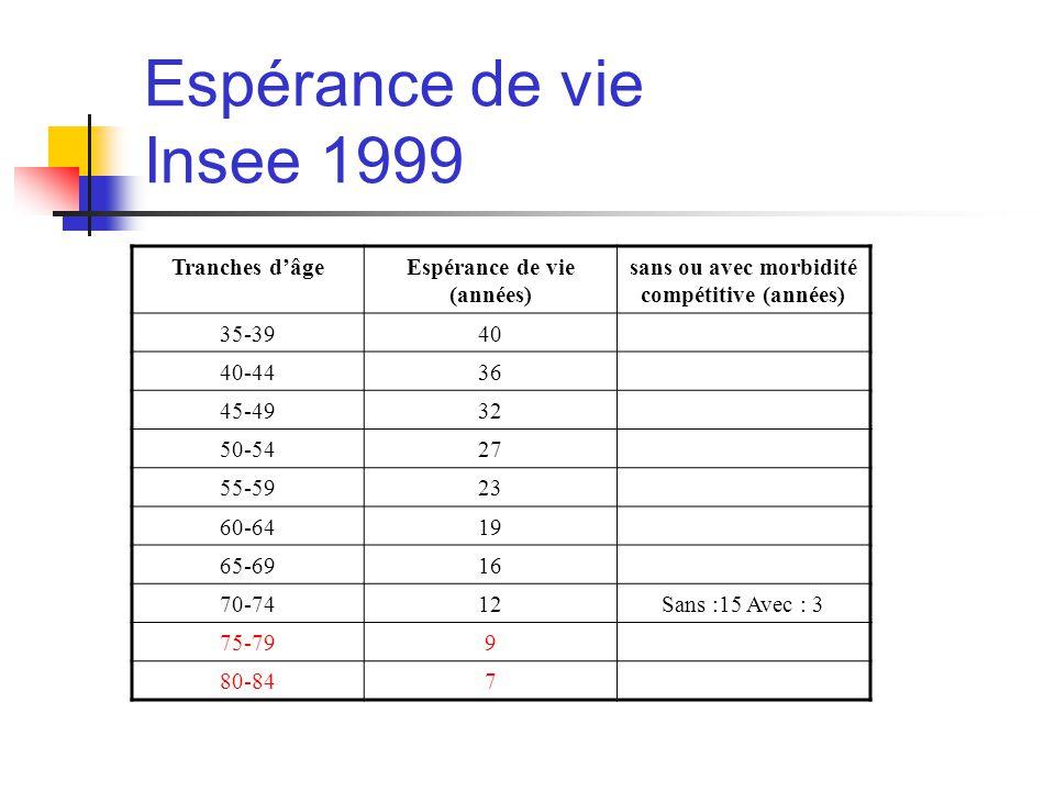 Espérance de vie (années) sans ou avec morbidité compétitive (années)