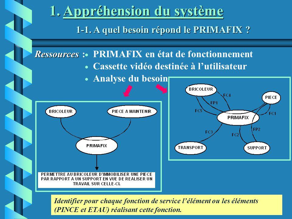 1. Appréhension du système