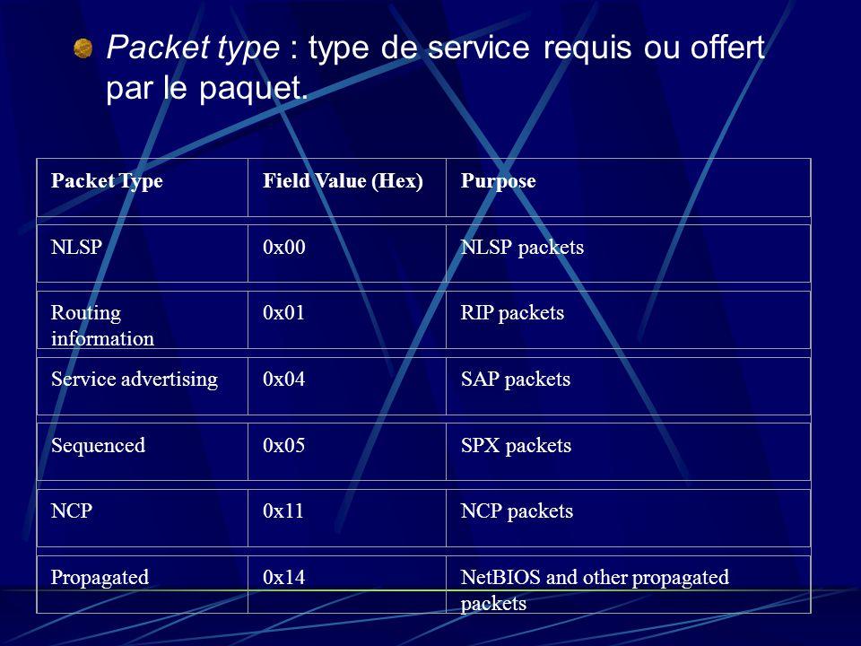 Packet type : type de service requis ou offert par le paquet.