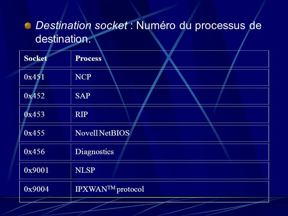 Destination socket : Numéro du processus de destination.