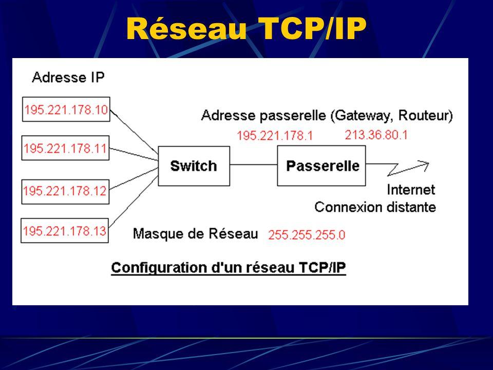 Réseau TCP/IP