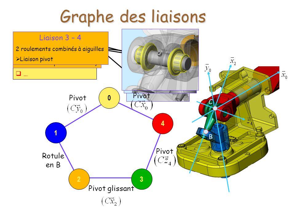 Graphe des liaisons Liaison G2 – G3 Liaison G1 – G2 Liaison 3 – 4