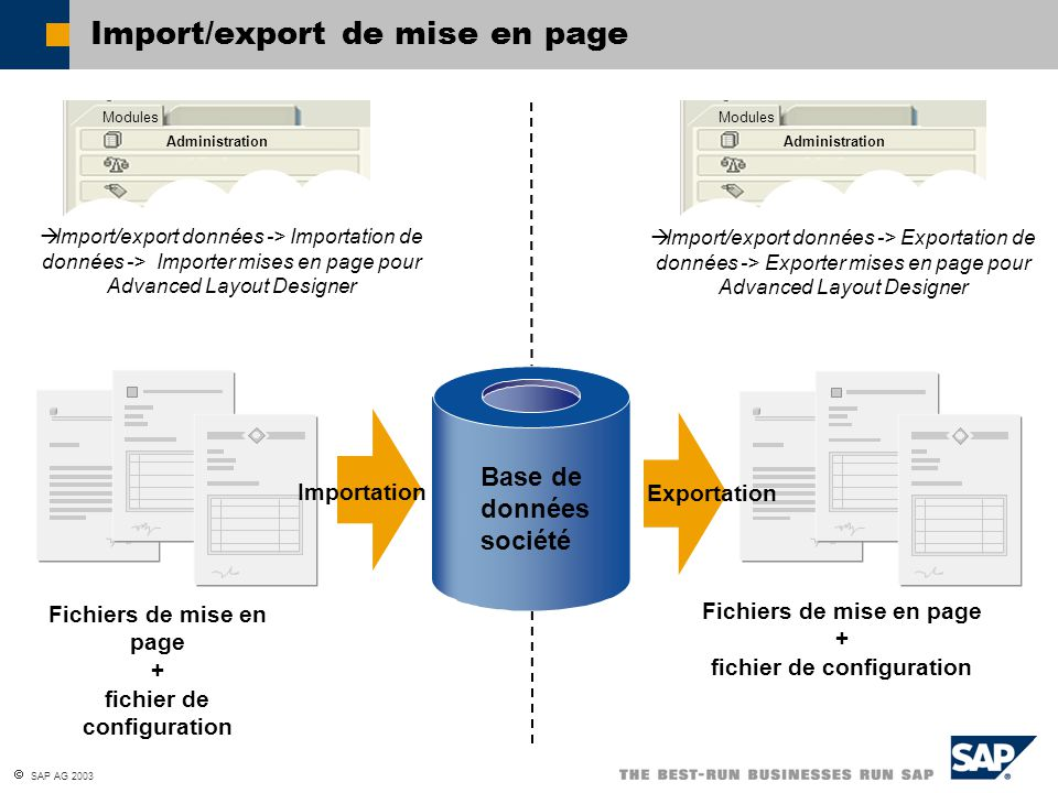 Import/export de mise en page
