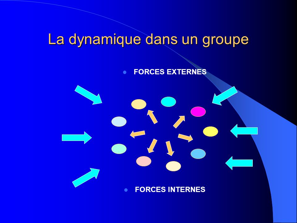 La dynamique dans un groupe