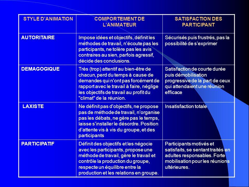 COMPORTEMENT DE L'ANIMATEUR SATISFACTION DES PARTICIPANT