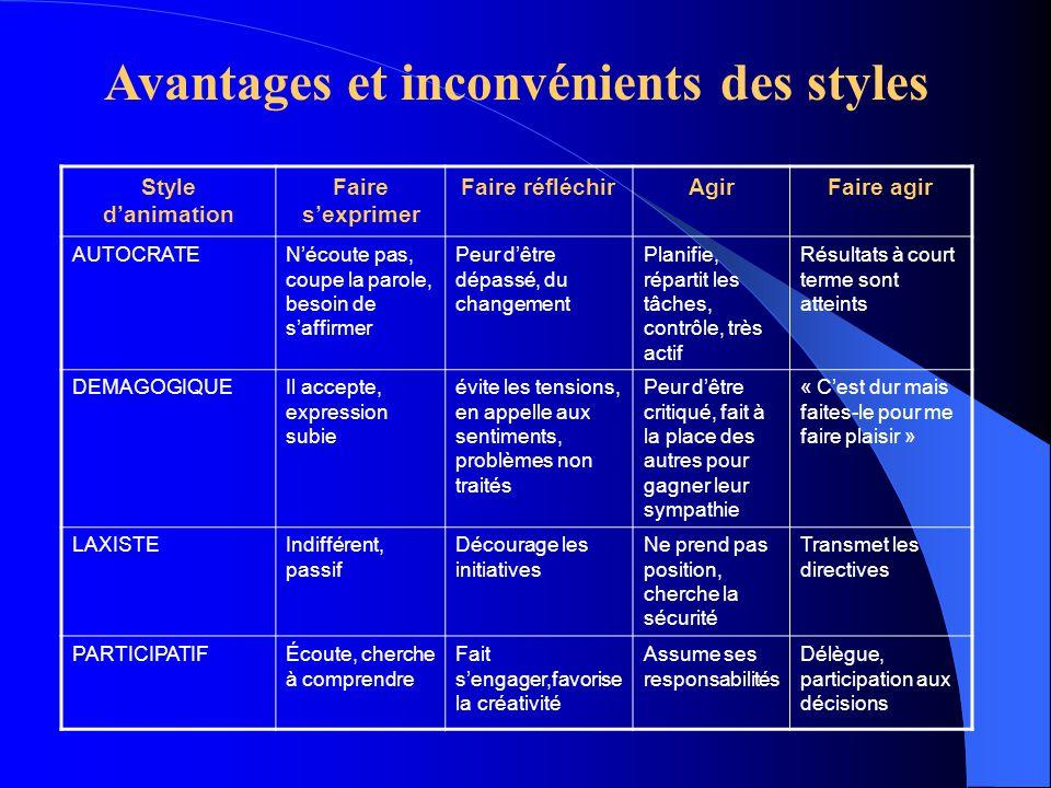 Avantages et inconvénients des styles
