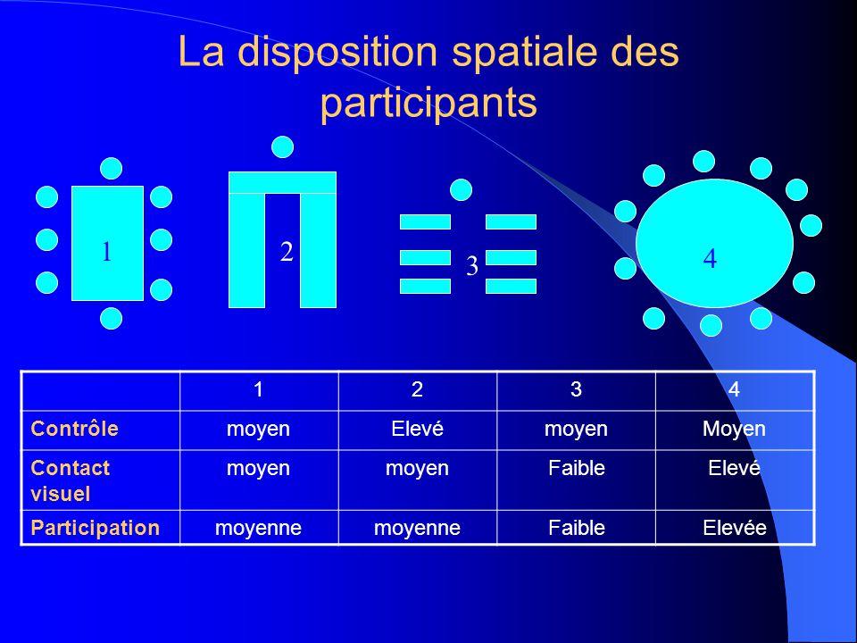 La disposition spatiale des participants
