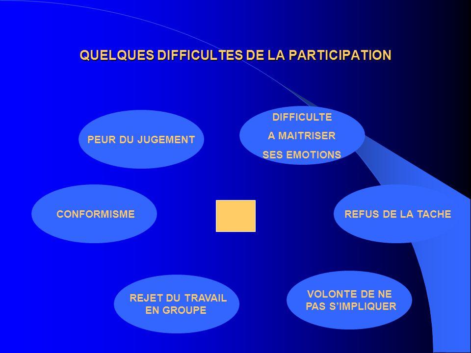 QUELQUES DIFFICULTES DE LA PARTICIPATION