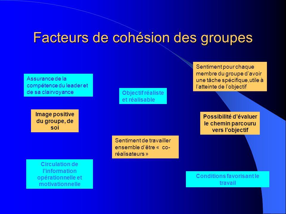 Facteurs de cohésion des groupes
