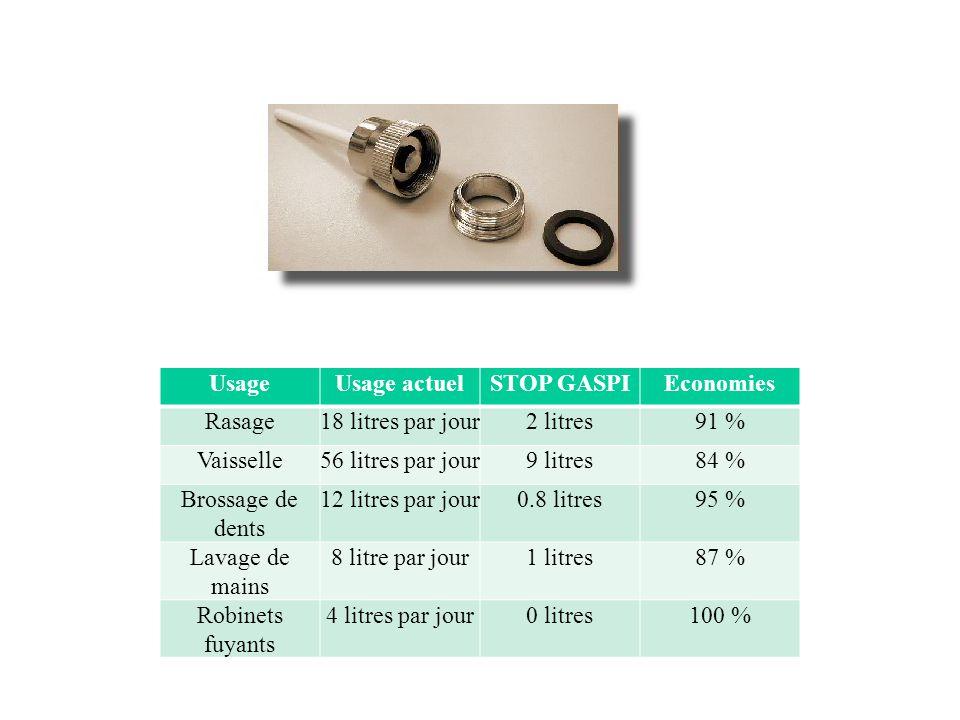 Usage Usage actuel. STOP GASPI. Economies. Rasage. 18 litres par jour. 2 litres. 91 % Vaisselle.